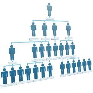 Saadet Zinciri Diyagramı